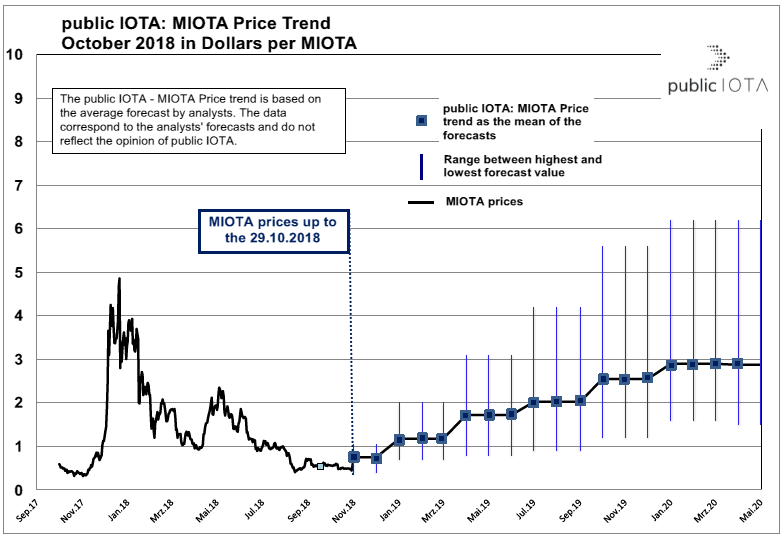 MIOTA Price Trend of October