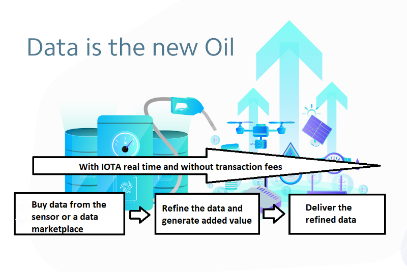 Big Data, IOTA and revenues from the processing of data