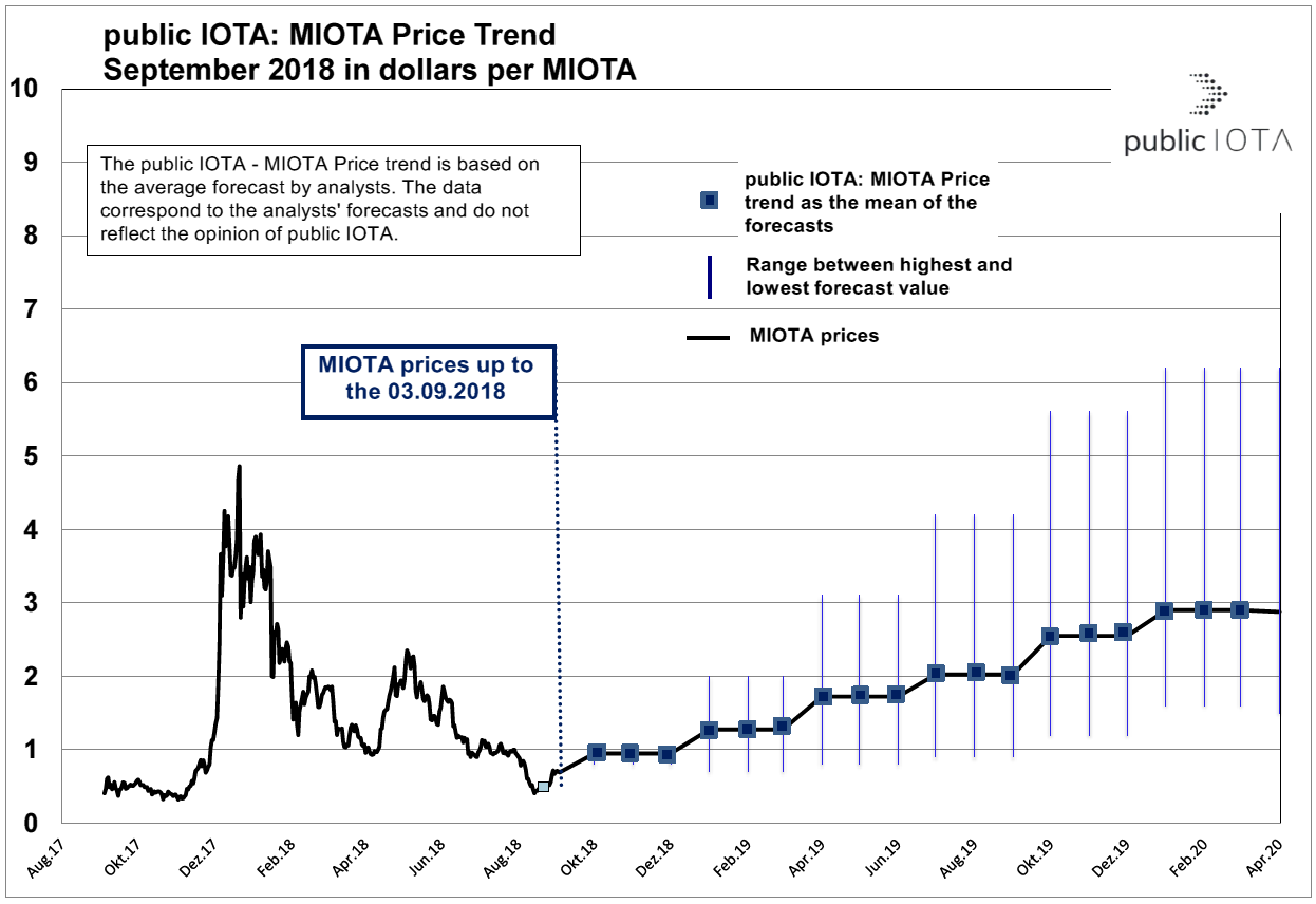 MIOTA Price Trend in September